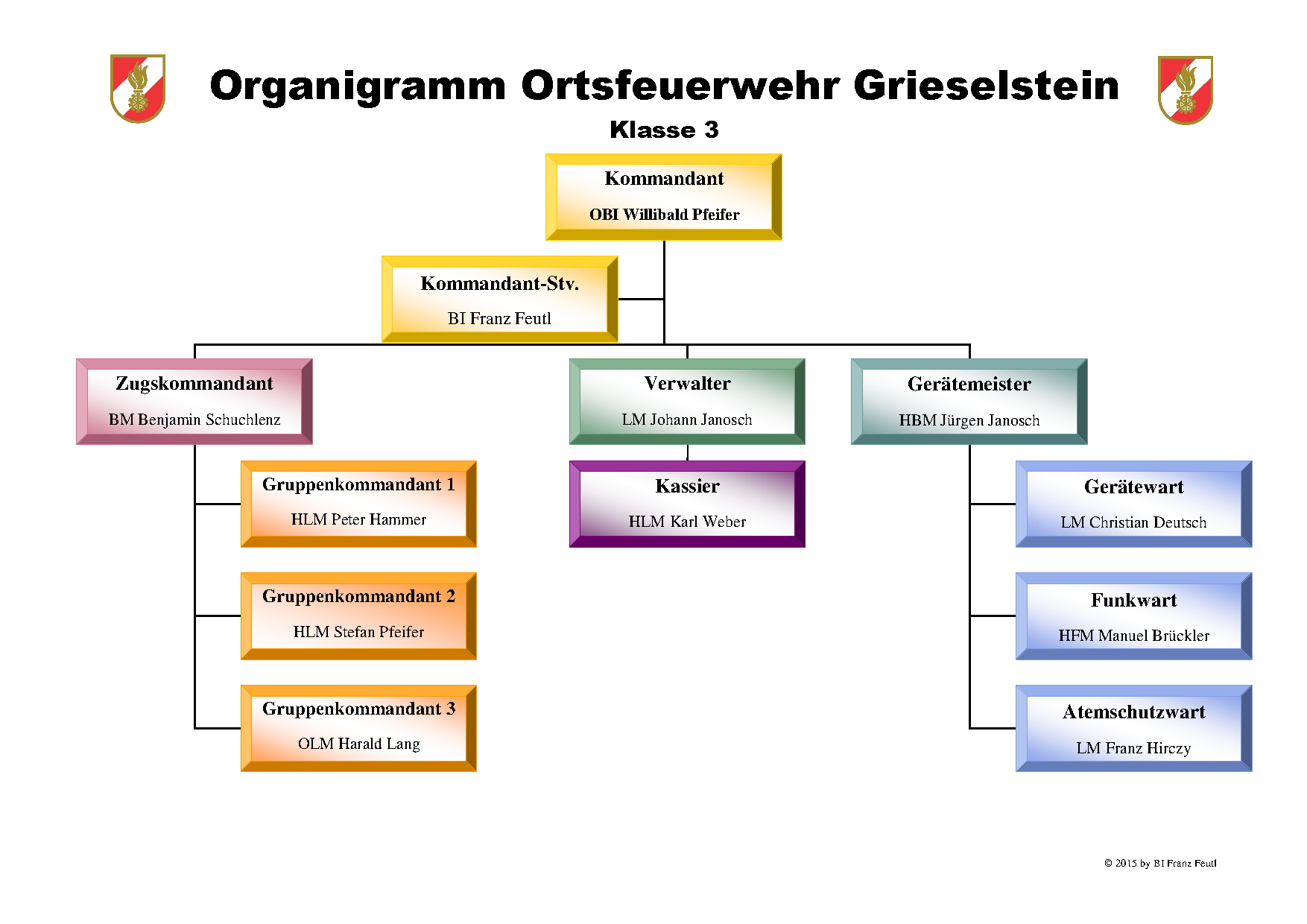 ff_grieselstein_organigramm_2015